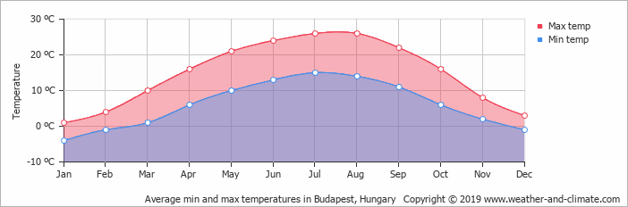 average-temperature-hungary-budapest